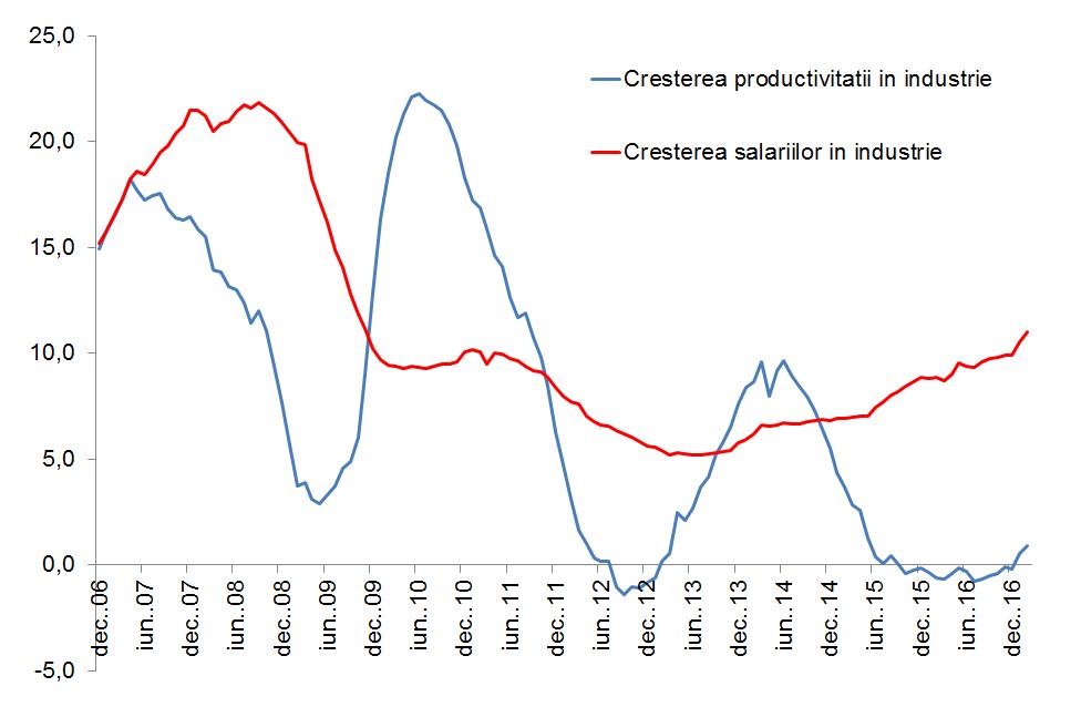 Prod vs salarii