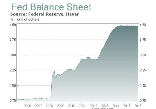 Fed Bilant